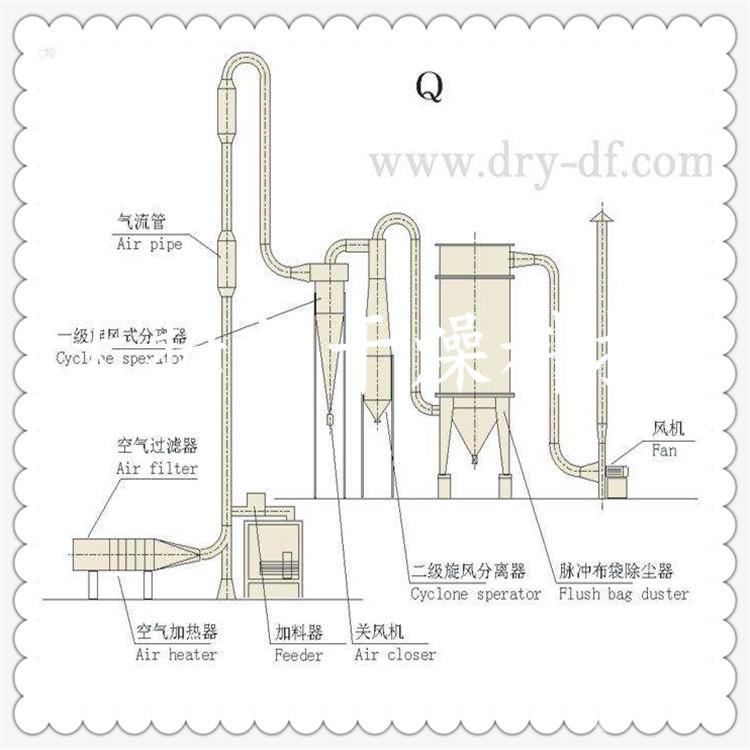 柠檬酸钙气流干燥机 烘干机
